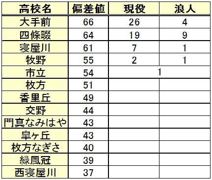 大阪市立大学進学(高校別内訳)