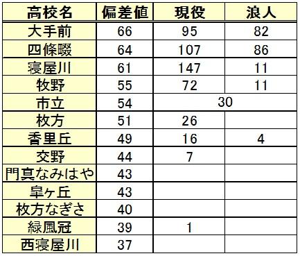 立命館大学進学(高校別内訳)