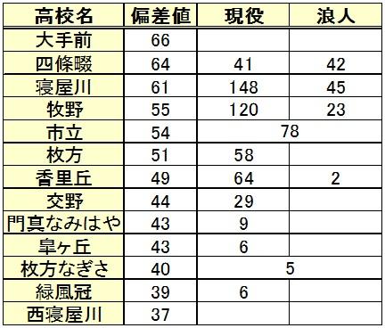 近畿大学進学(高校別内訳)