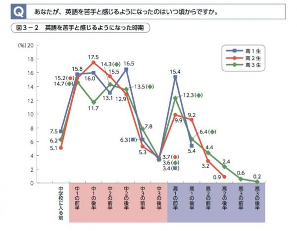 あなたが英語を苦手と感じるようになったのはいつ頃からですか?折れ線グラフ