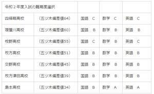 合格 公立 大阪 府 時間 高校 発表 【令和4年度/2022年】大阪府の高校受験、高校入試情報、日程、内申書