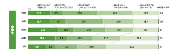 中学生の勉強時間比較
