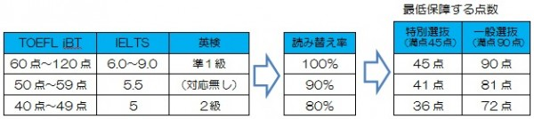 英語の外部試験の点数化例