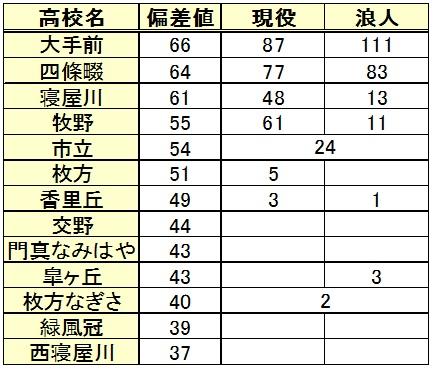 同志社大学進学(高校別内訳)