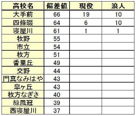 京都大学進学(高校別内訳)
