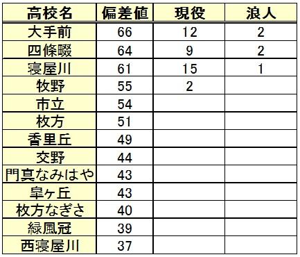 大阪教育大学進学(高校別内訳)