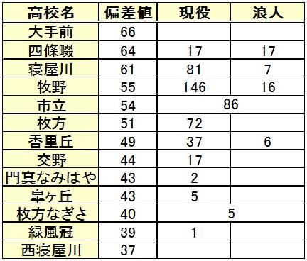 龍谷大学進学(高校別内訳)