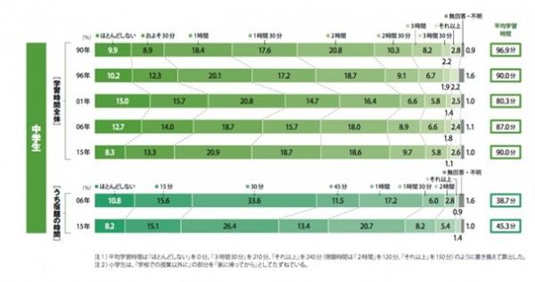 中学生の平均勉強時間
