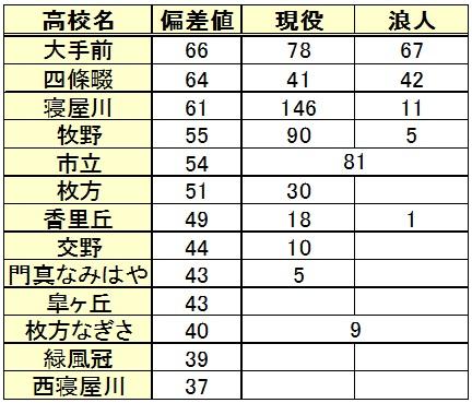 関西大学進学(高校別内訳)