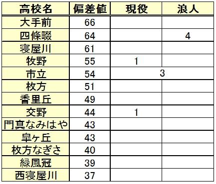 甲南大学進学(高校別内訳)