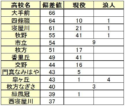 京都産業大学進学(高校別内訳)