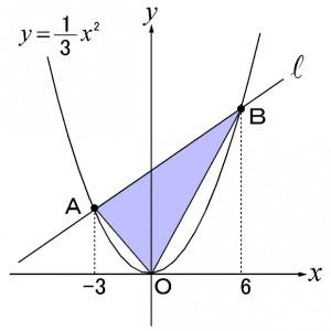 数学問題図