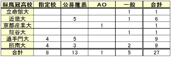 入試種類別(進学実績の内訳)