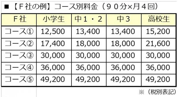 月4回の授業料(F社)