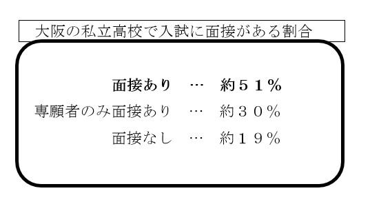 大阪の私立高校で入試に面接がある割合
