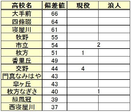 桃山学院大学進学(高校別内訳)