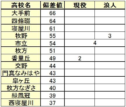 神戸学院大学進学(高校別内訳)