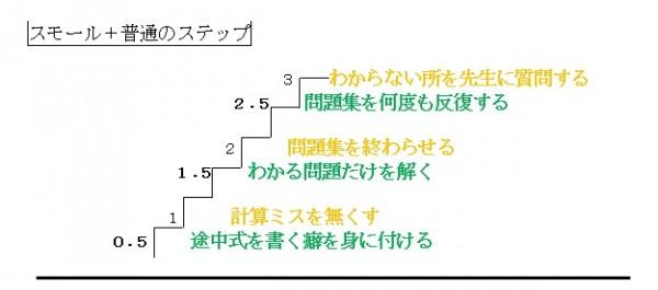 スモールステップと普通のステップ(例)